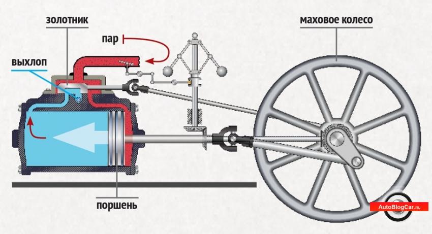 Паровая турбина, двигатель, паровая машина, кто изобрел двигатель, дизельный двигатель, изобретатели двс, Ленуар, Отто, Даймлер, Дизель