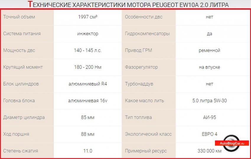 двигатель пежо ew10a 2.0, ew10a, двигатель ew10a, двигатель ситроен ew10a 2.0, ew10a отзывы, ситроен 2 литра ew10a, двигатель ew10a 2.0, ew10a 2.0 литра 16v, 2.0 ew10a, ew10a 2.0 двигатель пежо 307, двигатель citroen c5, двигатель ситроен 2.0 ew10a, 2.0 ew10a 16 клапанов, двигатель peugeot 2.0 ew10a, честный обзор, на 16 клапанов, ew10a 2.0 двигатель пежо, отзывы на двигатель, двигатель пежо 806 2.0 литра, отзывы на двигатель ew10a, двигатель Peugeot 407 2.0, ew10a двигатель, двигатель ситроен с8 2.0 ew10a, citroen c4 двигатель ew10a, psa ew10a, двигатель пежо боксер 2.0 ew10a, пежо, ситроен, двигатель ew10a 2.0 16v 140