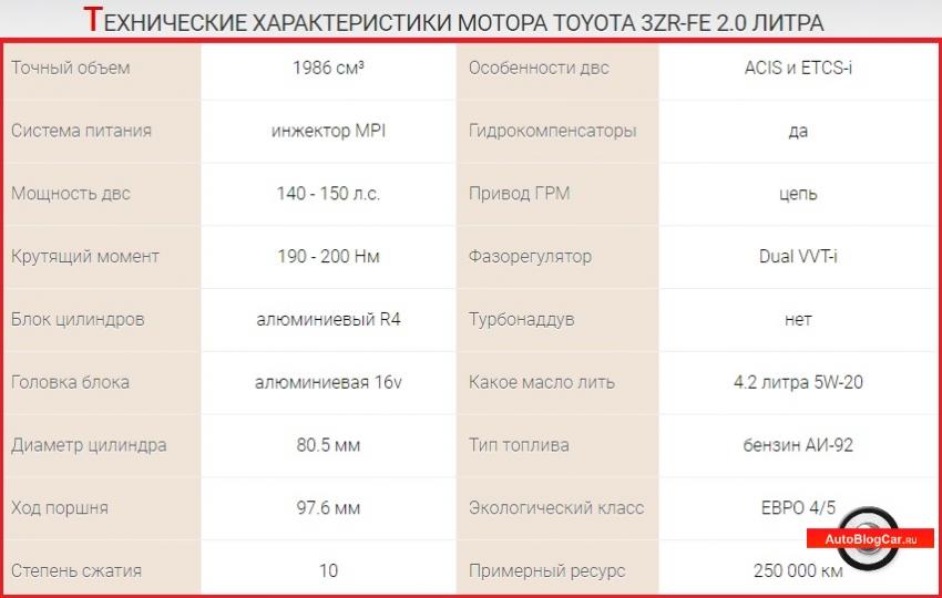 3zr fe, тойота 3zr fe, двигатель тойота, 3zr fe 2.0 двигатель тойота, 2.0 3zr fe, двигатель 3zr fe, тойота 3zr fe, тойота двигатель, 2 литра, 16 клапанов, двигатель тойота 2.0 3zr fe, двигатель рав4, toyota rav4, двигатель авенсис, двигатель королла, бензиновый двигатель тойота, двигатель toyota 2.0 3zr fe, rav4 xa40, тойота рав4 2.0, двигатель 3zr