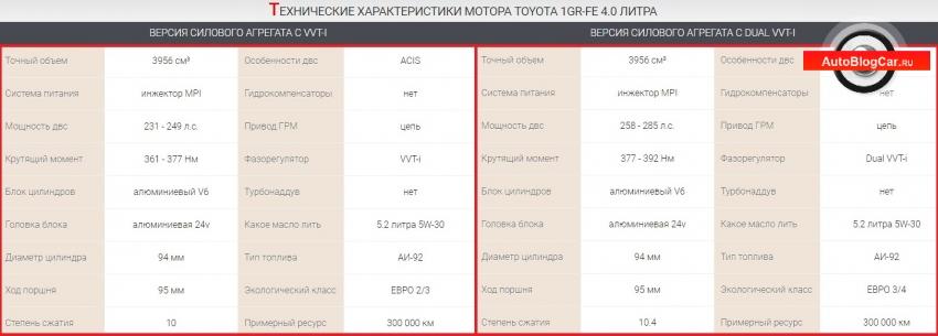 1gr fe, тойота 1gr fe, двигатель тойота, 1gr fe 4.0 двигатель тойота, двигатель ленд крузер 4.0, 4.0 1gr fe, 4.0 dual vvti, двигатель 1gr fe, двигатель тойота 1gr fe, 1gr fe 4.0, тойота двигатель, 4.0 литра, 4.0 v6, 24 клапана, двигатель тойота 4.0 1gr fe, двигатель прадо, toyota prado, toyota land cruiser, фортунер 4.0 литра, fj cruiser 4.0, двигатель хилукс, прадо 4.0 1gr fe, тойота 4.0, двигатель лексус, лексус gx 400 4.0