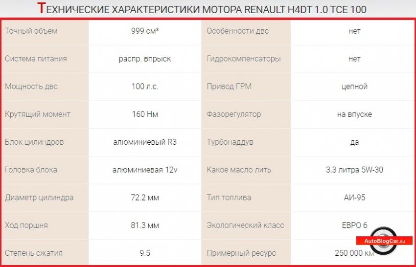 1.0 tce, h4dt, h4d, двигатель рено, двигатель ниссан, рено ниссан 1.0, ниссан 1.0, рено h4dt, двигатель ниссан рено, h4d 1.0 двигатель рено, турбо двигатель, Renault h4dt, двигатель рено, 1.0 двигатель рено, 1.0 hr10det, двигатель ниссан 1.0 h4dt, двигатель nissan, рено 1.0 h4dt, двигатель Nissan 1.0 hr10det, TCe 100, 1.0 16v, 1.0 литр, рено tce, двигатель hr10det, ниссан микра 1.0, кашкай 1.0