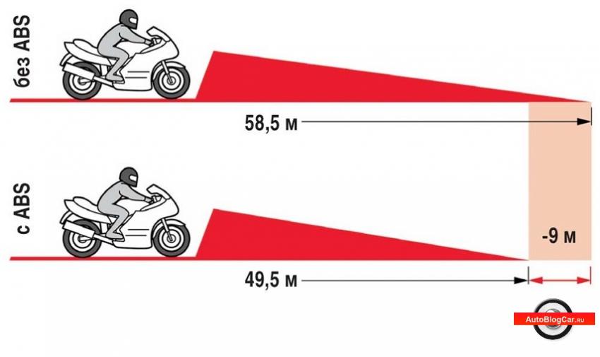 что влияет на скорость мотоцикла, скорость мотоцикла, скорость байка, что влияет на ускорение мотоцикла, от чего зависит эффективное торможение, мотоцикл, байк, управление мотоциклом, правила, максимальная скорость, ускорение, замедление, самые быстрые мотоциклы, топ самых быстрых мотоциклов, мощность мотоцикла, объем двигателя, как влияет мощность на скорость, характеристики, какая скорость, топ 7, у мотоцикла, на мотоцикле, можно ли, стоит ли, купить мотоцикл, тормоза с абс, с abs