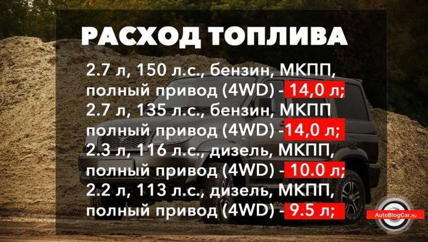 УАЗ Патриот змз 409, уаз патриот, уаз патриот 2.7, UAZ Patriot ЗМЗ 409, UAZ Patriot 2.7, змз 409, змз 409 2.7 135, с двигателем ЗМЗ 409 2.7 135, обзор уаз патриот 2.7, патриот 2.7 отзывы, практичность, надежность, характеристики, цены, сколько стоит уаз патриот, комплектации, новый патриот, патриот 2.7 135, 2.3 литра, 2.7 литра, змз 409 про, ресурс, честный обзор, двигатели, характеристики уаз патриот 2.7, патриот 3163, стоит ли покупать, двигатель змз 409