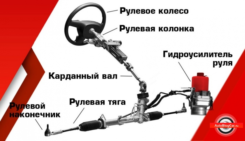 рулевая рейка, как правильно выбирать, рулевая рейка в автомобиле, самая частая неисправность рулевой рейки, как выбрать рулевую рейку, признаки неисправности, поломки, течи, строение, конструкция, с эур, с гур, рулевая рейка с гидроусилителем, ремонт рулевой рейки, как выбрать рулевую рейку, рулевая рейка с электроусилителем, своими руками, как проверить рулевую рейку, купить рулевую рейку, как проверять рулевую рейку на исправность, пыльники, тяжелый руль