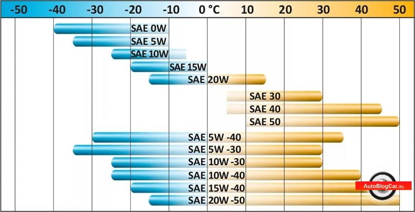 моторное масло для двигателя, моторное масло классификация, особенности изготовления моторного масла, классификация моторного масла по API, классификация масла по SAE, моторное масло, купить моторное масло, как выбрать моторное мало, синтетика 5w30, классификация моторных масел по sae, классификация моторных масел по api, синтетическое моторное масло, вязкость моторного масла, 5w40, масложор, 0w20, acea, 10w40, классификация моторных масел