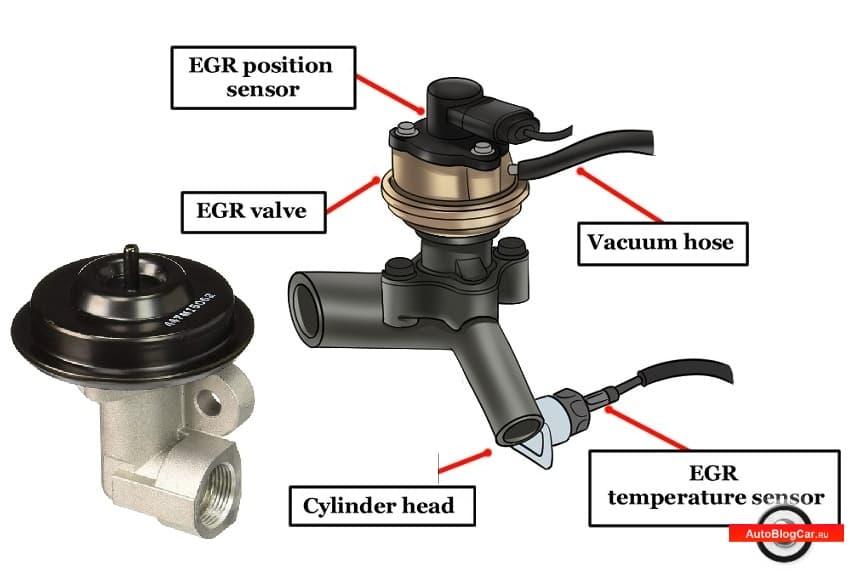 клапан егр, егр, egr, клапан рециркуляции отработавших газов, что такое клапан егр, клапан егр это, клапан рециркуляции, засорение, камера сгорания, воздух, двигатель, пропуски зажигания, рециркуляция выхлопных газов, где находится клапан егр, клапан егр проблемы, клапан системы рециркуляции, как ослепить клапан егр, как обслуживать клапана егр, замена клапана егр, датчики, катализатор