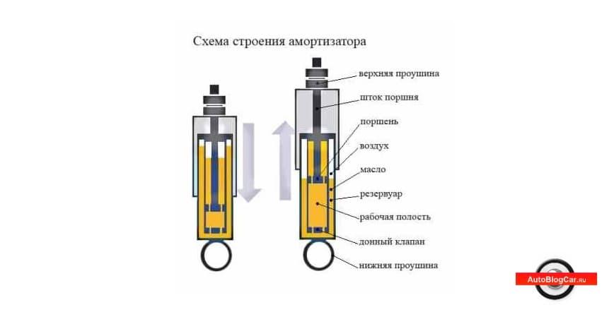 автомобильный амортизатор, амортизатор, амортизаторы, замена амортизатора, типы амортизаторов, амортизатор в автомобиле, особенности, амортизатор подвески, функции, купить амортизаторы, ремонт амортизаторов, типы, жесткие амортизаторы, конструкция, как проверить амортизатор, при движении возникает стук, стойка ваз, газонаполненные амортизаторы, отзывы