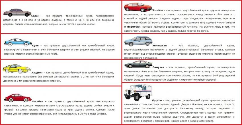 тип кузова, с каким типом кузова лучше покупать, автомобиль, кузов, отличия, различия, седан, универсал, внедорожник, кроссовер, Рено Логан, Лада Веста, Лада Гранта 2190